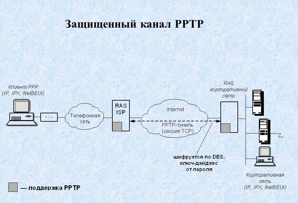 PPTP зєднання – що це таке і чи безпечно його використовувати?
