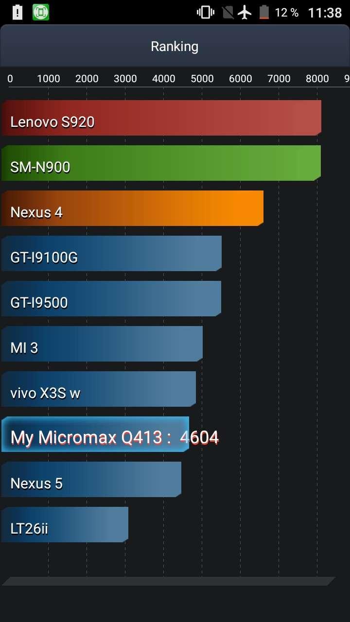 Micromax Canvas Xpress 4G Q413: Бюджетний індійський «шедевр»