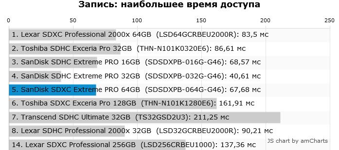 SanDisk Extreme Pro 64GB — [детальний огляд] швидкісний карти памяті