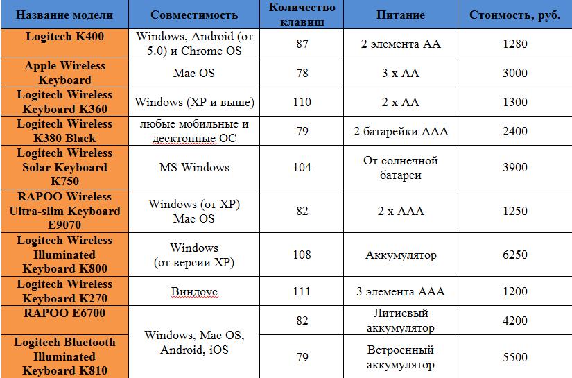 ТОП-10 кращих бездротових клавіатур на 2018 рік: стильні, зручні і бюджетні варіанти