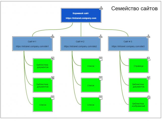 Sharepoint: установка і повна настройка програми