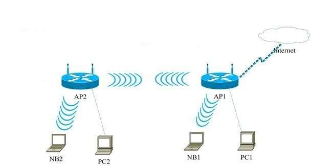 Як підключити роутер до роутера через WiFi — 2 простих способи