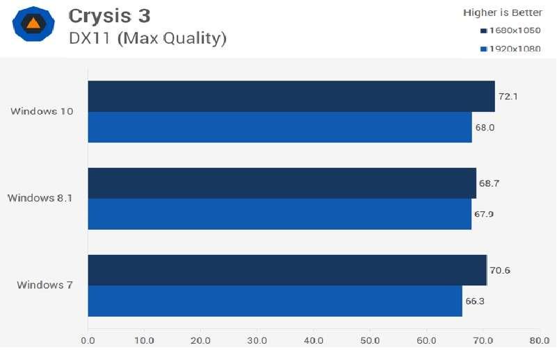 Яка Вінда краще для ігор — Докладний порівняння систем