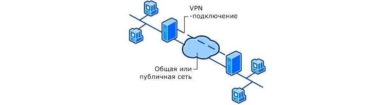 VPN – що це таке? — Опис та налаштування сервера