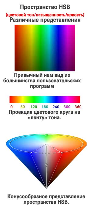 графическое отображение пространства HSB