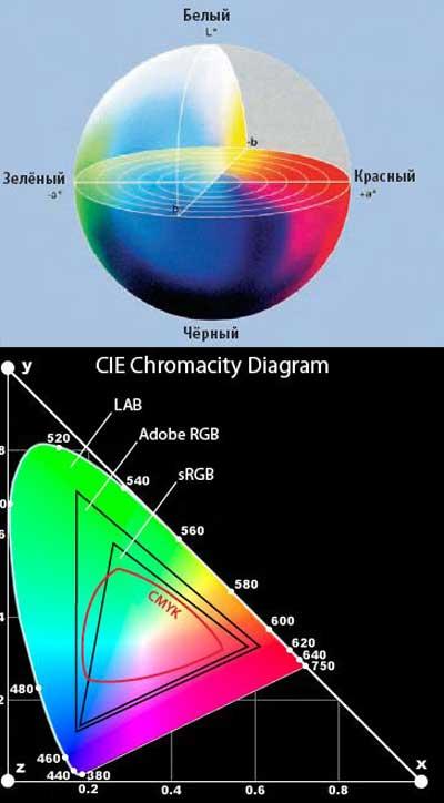Рисунок 1: Цветовое пространство LAB и его сравнение с RGB