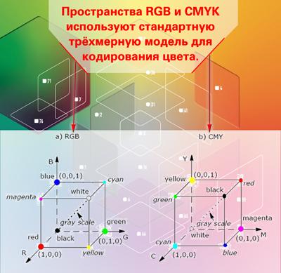 Рисунок 2: Базовые цветовые пространства основываются на кубической системе координат